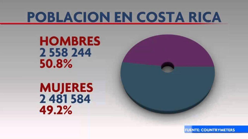 numero de habitantes de costa rica